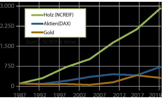 Chart Holzwachstum